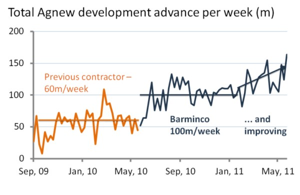 (Image source barminco.com.au - Production results increased by 40% within their 1st year of development.)