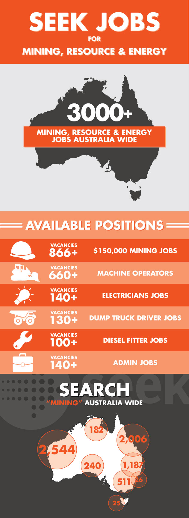 seek-jobs-mining-resource-industry-infographic-iMINCO